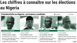Election nigeriane